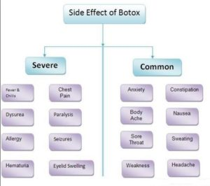 Botox Side Effects are only Temporary, most are Mild.