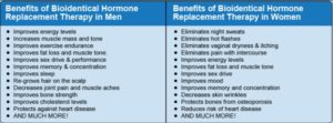Natural Hormone: Bioidentical is believed to be the best and safest because it is identical in molecular structure to our body produced hormone. Since it is exactly the same it should be the safest. Chemically  produced or processed hormone is believed not a natural compound and may cause more side effect than benefit.