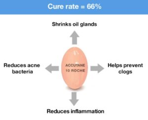 Accutane Effectiveness: Despite the best available medication for treating severe acne, the success rate is only 60+ %.
