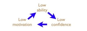Low Enthusiasm: improving your ability, skill set will increase your confidence, is the best way to break the vicious cycle of low enthusiasm.