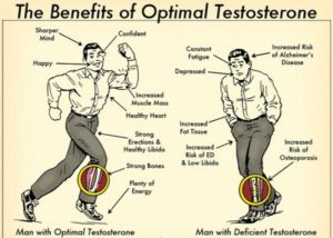 Testosterone Replacement Therapy: The passport to virility & energy. The symptoms of Low T are many, and they can manifest quite differently from person to person. Fortunately, the benefits of testosterone therapy (TRT) are also many.